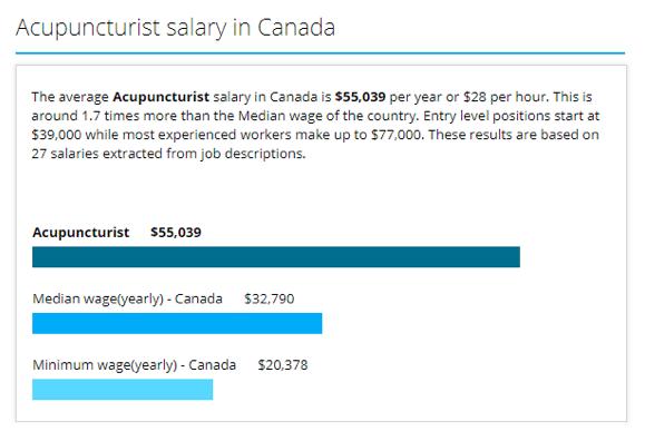 加拿大针灸师年薪
